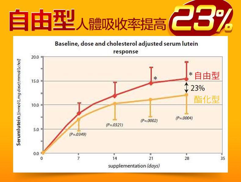 視工程自由型葉黃素比酯化型吸收率高23%