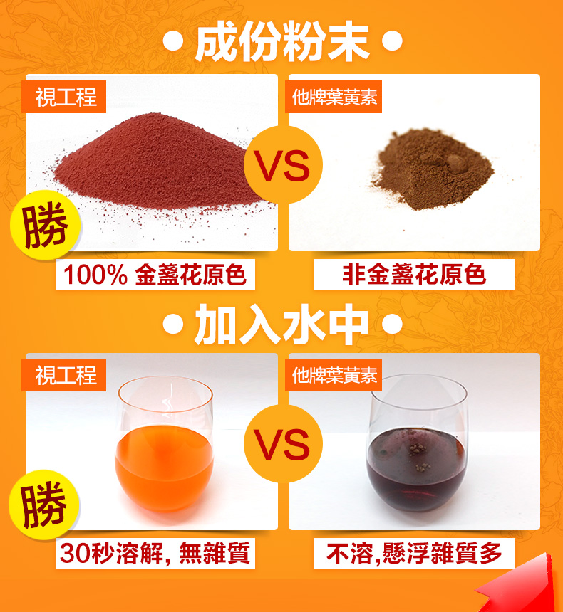 視工程葉黃素實驗證明FloraGLO原料品質最佳:金盞花原色,快速溶解無雜質