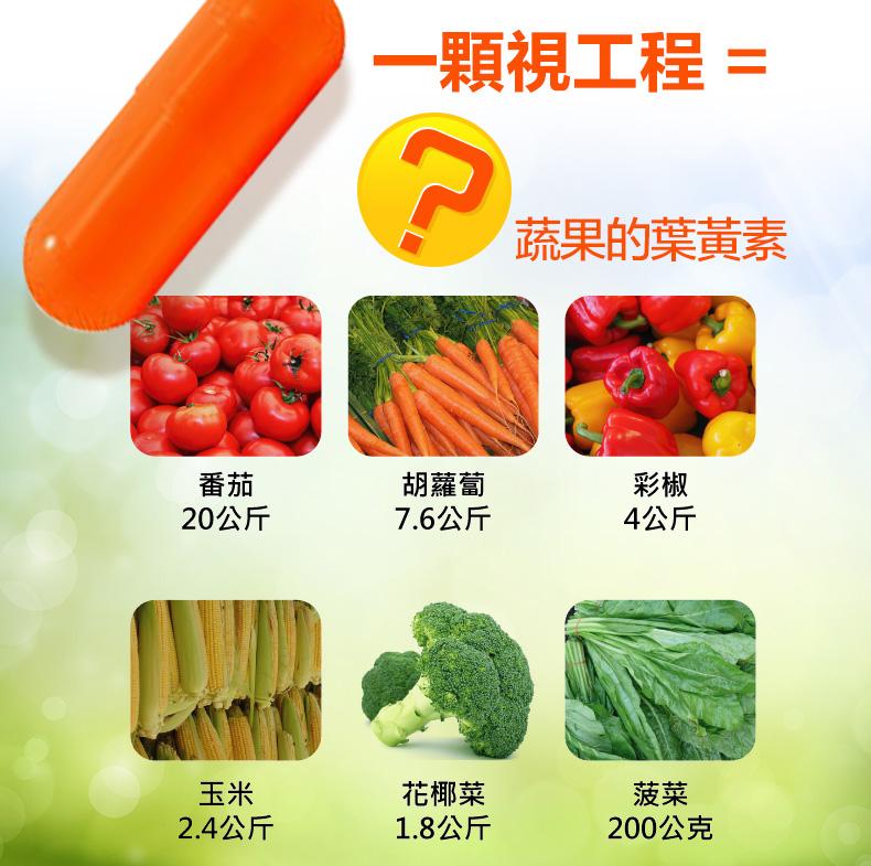 一顆視工程=20公斤蕃茄,7.6公斤胡蘿蔔,4公斤彩椒,2.4公斤玉米,1.8公斤花椰菜,200公克菠菜